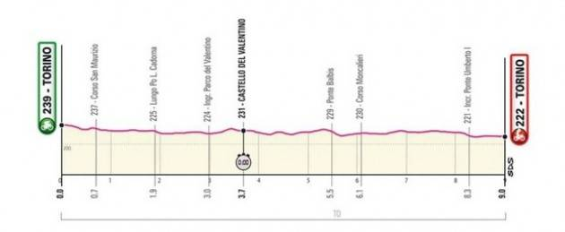 Diretta della 1^ tappa del Giro d'Italia 2021. Vince FILIPPO GANNA