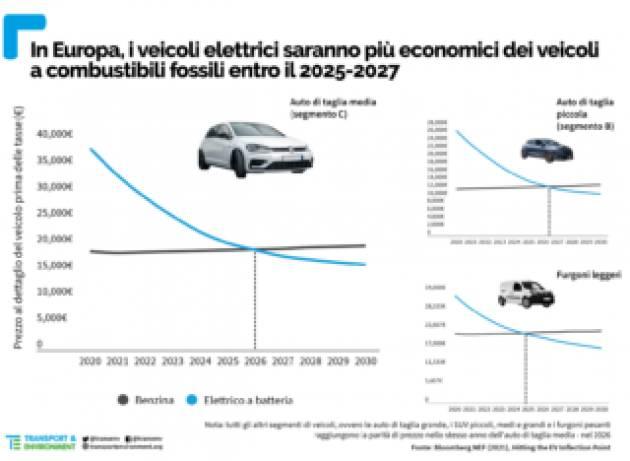 Entro il 2027 le auto elettriche costeranno meno di quelle alimentate da combustibili fossili