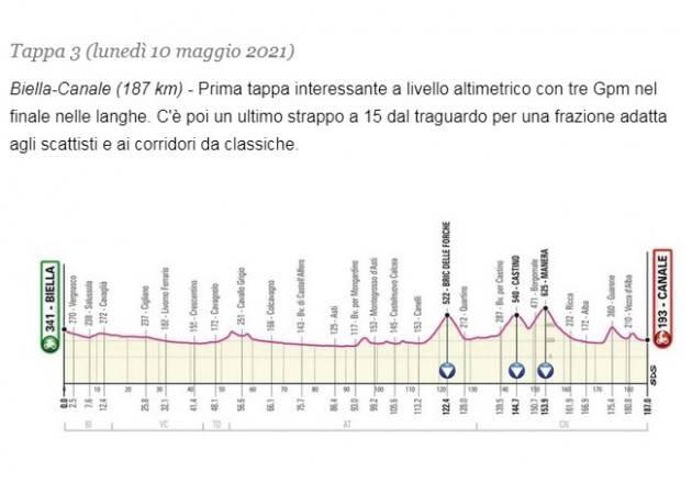 Diretta della 3^ tappa del Giro d'Italia 2021. Vince VAN DER HOORN