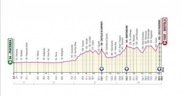 Diretta della 4^ tappa del Giro d'Italia 2021 - Vince Joseph Dombrowski