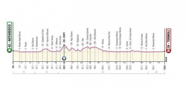 Diretta della 7^ tappa del Giro d'Italia 2021 - Vince Caleb Ewsn