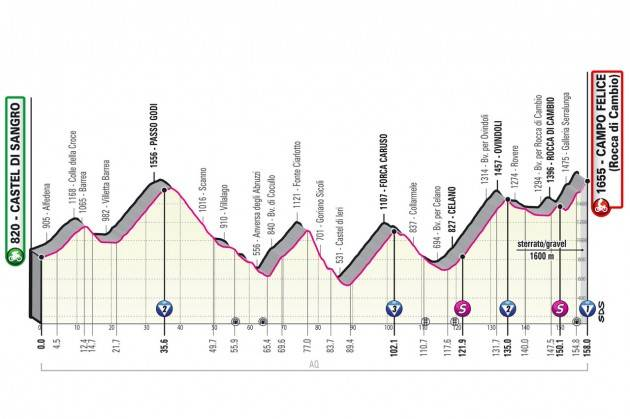 Diretta della 9^ tappa del Giro d'Italia 2021 - Vince Egan Bernal Bernal . VIDEO ULTIMO KM