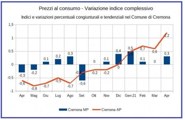 Cremona Rilevazione territoriale dei prezzi al consumo– Aprile 2021