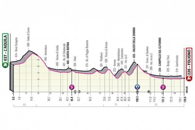 Diretta della 10^ tappa del Giro d'Italia 2021 - Vince PETER SAGAN