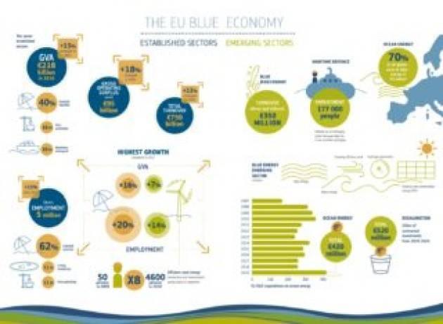 Blue economy sostenibile