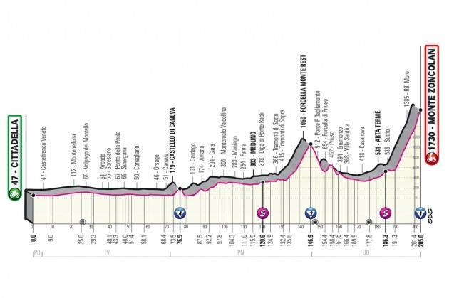 Diretta della 14^ tappa del Giro d'Italia 2021 - SULLO ZONCOLAN VINCE LORENZO FORTUNATO