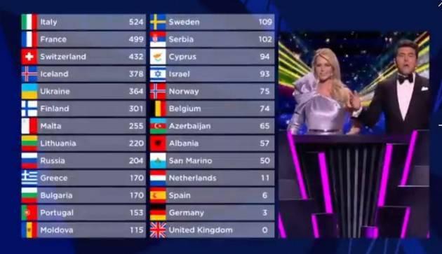 I Maneskin vincono l' Eurovision 2021 con 524 punti - CLASSIFICA