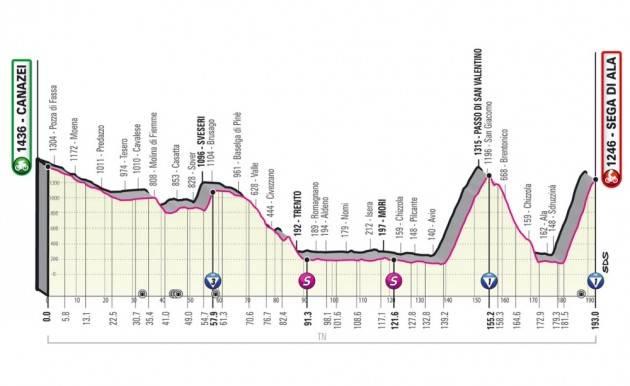 Diretta della 17^ tappa del Giro d'Italia 2021 - VincDaniel Martin - Crisi della maglia Rosa