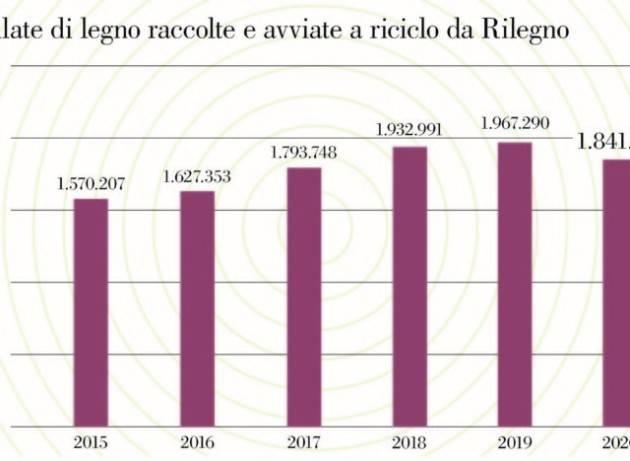 Nell'ultimo anno è stato avviato a riciclo il 64,68% degli imballaggi in legno