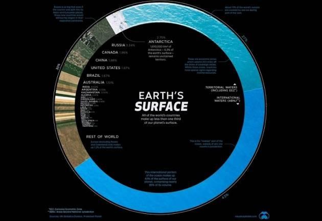 Il decennio delle Nazioni Unite dedicato allo sviluppo sostenibile del mare - di Domenico Letizia