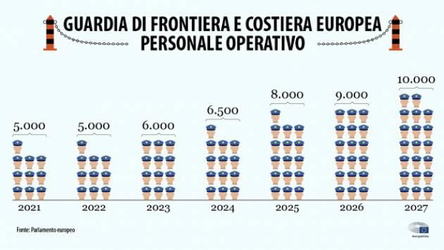 Cremona Pianeta Migranti. Una campagna internazionale per abolire Frontex