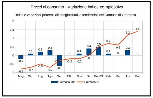 Cremona Rilevazione prezzi al consumo – Maggio 2021