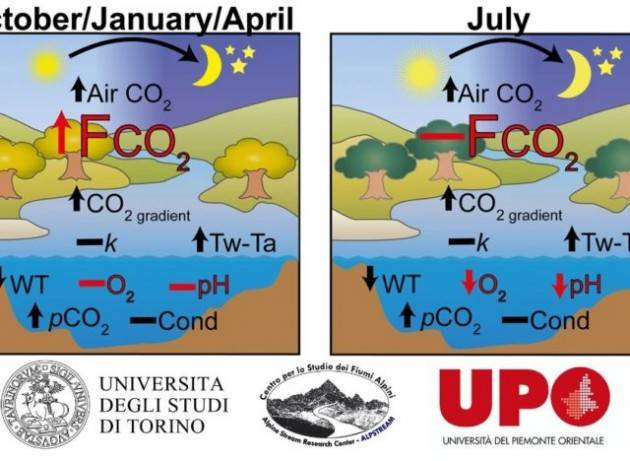 Il respiro dei fiumi: emettono anidride carbonica nell'aria