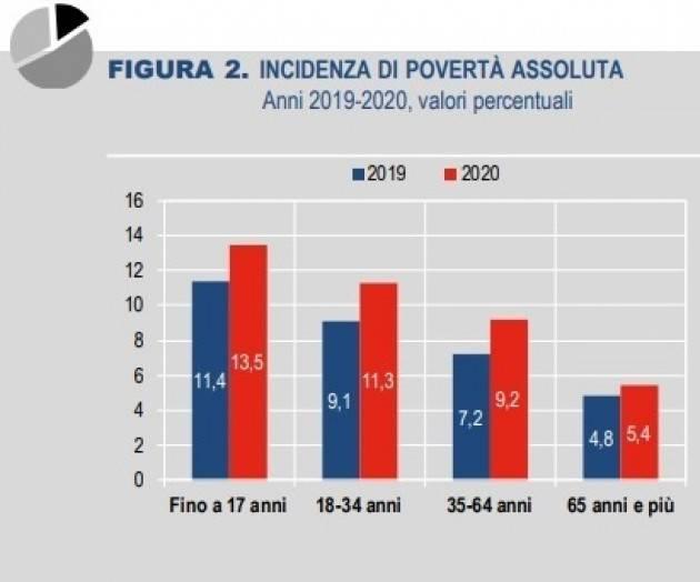 Non c'è sostenibilità in un Paese con il 13,5% dei cittadini in povertà