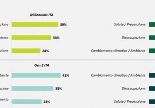 Ambiente, disoccupazione e salute tra le maggiori preoccupazioni per Millennial e GenZ