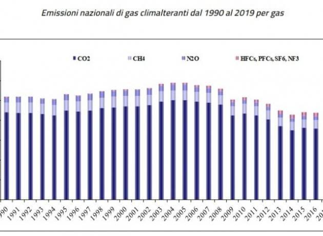 Ecco cosa deve fare l'Italia per rispettare la nuova legge europea sul clima