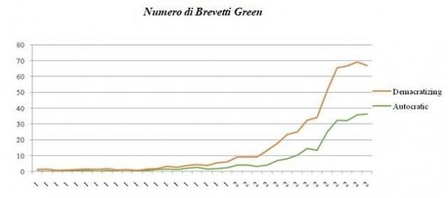 In democrazia troppa disuguaglianza frena le innovazioni verdi