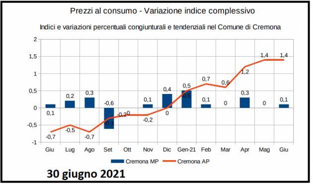 Cremona  Rilevazione territoriale dei prezzi al consumo Giugno 2021