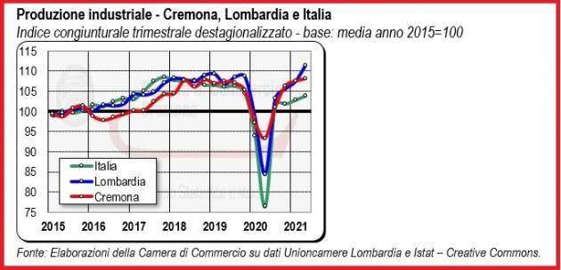 Cremona Camera Commercio La ripresa è in atto Congiuntura 2° trimestre 2021