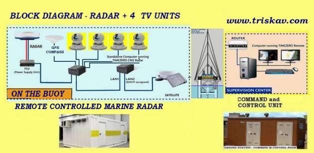 Canarie SCIENZA E TECNOLOGIA  AMBIETE MARINO Il sistema radar TRISKAV