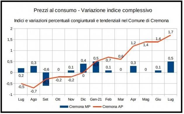 Cremona Rilevazione territoriale dei prezzi al consumo Luglio 2021