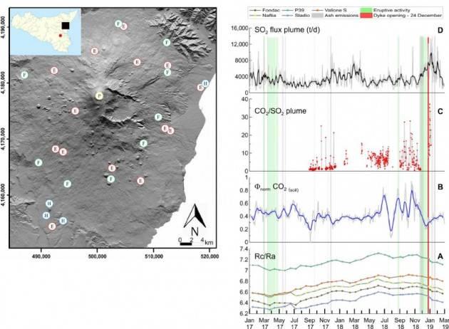 Il ''disequilibrio'' che rivela nuovi dettagli sullo stato di attività dell'Etna