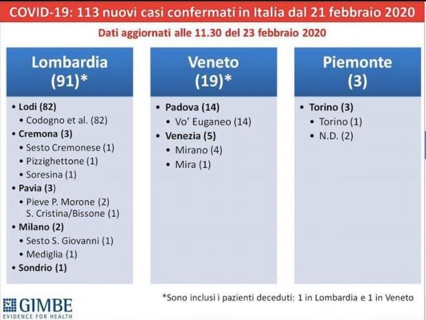 Agg Domenica 23 Febbraio Ore 21 Cremonacoronavirus In Provincia Ora Sono 16 Gli Infetti Donna Morta A Crema